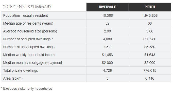 Rivervale 2016 census summary