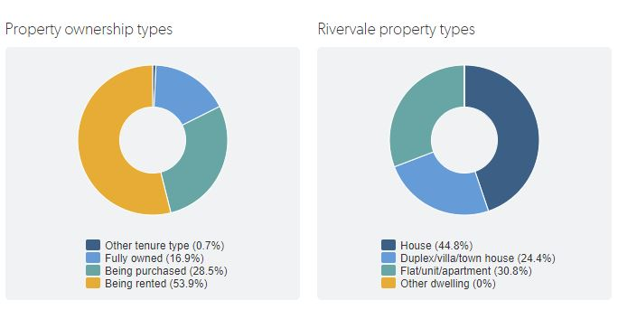 graph showing Rivervale ownership types